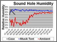 Completed study, initiated in mid Jan when the ambient relative humidity in Pennsylvania was fluctuating between 17% and 35% (red), comparing a 2-Guitar Musik Tent™ Instrument Humidor (blue) versus 2 sponge sound hole humidifiers (black) that peaked for about 2 days before declining. The Musik Tent™ maintained its humidity protection for 200 days on a single distilled water fill. Taylor Guitars, Relative Humidity, Humidifiers, Distilled Water, Mandolin, Acoustic Guitar, Ukulele, Pennsylvania, Twitter Sign Up