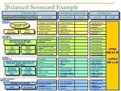 netflix balanced scorecard