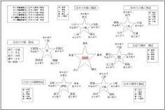 「五行図」の画像検索結果