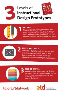 3 Levels of Instructional Design Prototypes Infographic
