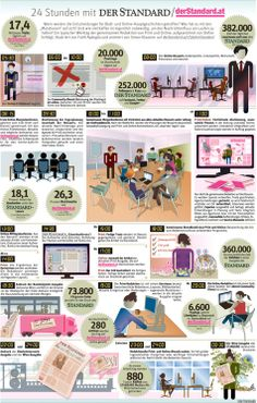 24 Stunden mit 'Der Standard'/derStandard.at (Grafik + Video)    #25JahreStandard #Oesterreich #Print #Online #Medien