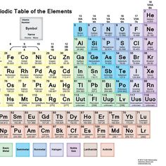 Trick to remember the symbol of lead chemistry memorize neon red periodic table wallpaper urtaz Choice Image
