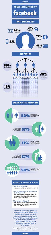 Wat delen jouw leerlingen op facebook? #digitaalburgerschap #infographic