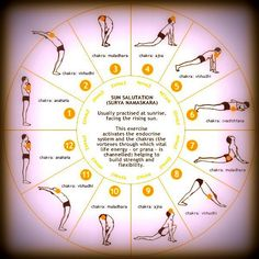 This is a great poster describing and showing the morning sun salutation. I am often asked by people in chronic pain how