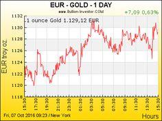 Gold kaufen — Wichtige Fakten zu Goldmünzen und Goldbarren › Investment News