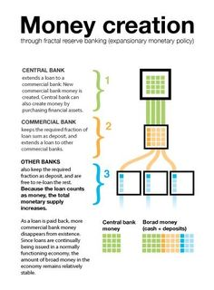 Money Creation through fractal reserve banking (expansionay monetary policy) Teaching Economics, Economics Lessons, Behavioral Economics, Basics Of Economics, Economics Articles, Learn Economics, Gernal Knowledge, General Knowledge Facts, Mind Maps