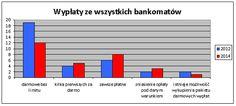 Ile banków oferowało darmowe wypłaty z bankomatów w 2012 roku a ile oferuje w 2014? źródło: comperia.pl Pin 2014