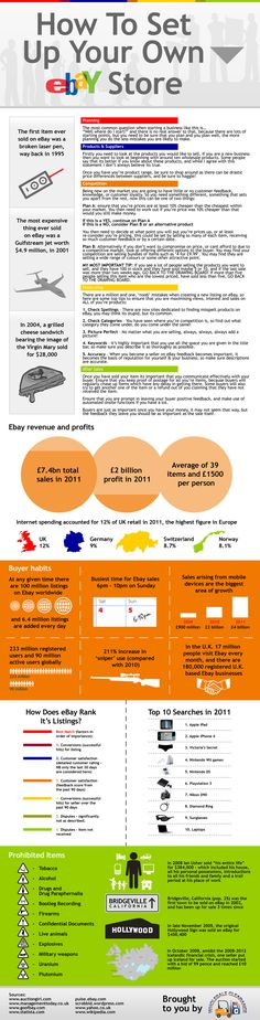 Great #infographic on how to create your own ebay store, and some funny stats!
