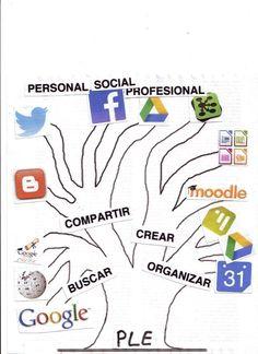 Diagrama de mi Entorno Personal de Aprendizaje (PLE)