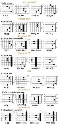circulos armonicos de guitarra Ukulele Songs, Music Guitar, Acoustic Guitar, Guitar Chords, Escala Musical, Flamenco, Classical Guitar, Guitar Classes, Guitar Lessons