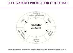 Conteúdo dos encontros com Lu Gualda sobre aspectos práticos da produção cultural. Curso de Produção Cultural Projecta + Palco de Papel - Edição 2013