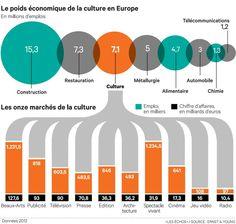 L'industrie culturelle, troisième employeur européen. [http://www.lesechos.fr/01/12/2014/LesEchos/21825-096-ECH_l-industrie-culturelle--troisieme-employeur-europeen.htm#ocAiAEXbiwX3KCcD.01]