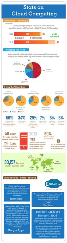 [Infographics] Stats On Cloud Computing
