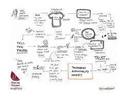 Sketchnote of Yael Cohen's presentation, @Yae Denise at Food for Thought 2013, presented by Erwin Penland.
