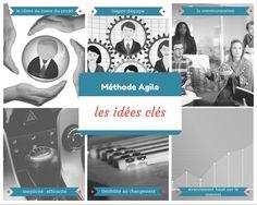 pour en finir avec la méthode agile, les idées clés Communication, Web Project, Client, Projects, Movie Posters, Movies, Agile Software Development, Change Management, Log Projects