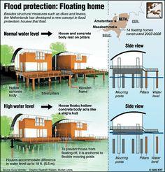 de casas flutuantes