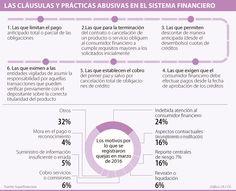 Superfinanciera denunció 54 cláusulas o prácticas abusivas del sistema