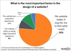 HubSpot graph on the most important design factors for Websites.