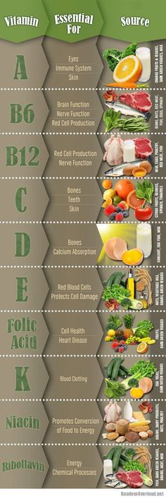 Essential facts of Vitamins. Vitamin A. Vitamin Vitamin Vitamin C. Vitamin D. Vitamin E. Vitamin K. Best supplementa from Zenith Nutrition. Get Healthy, Healthy Habits, Healthy Tips, Healthy Choices, Healthy Snacks, Healthy Recipes, Eating Healthy, Clean Eating, Free Recipes