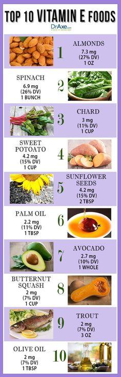 Top 10 Vitamin E Rich Foods - DrAxe.com #instafollow #animals #vitaminC #F4F #vitaminD #vitaminC #instafollow #vitamins
