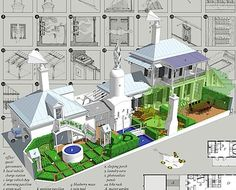 Resultado de imagen para smart kitchen garden