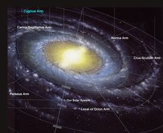 Image showing the different names of the spiral arms of the Milky Way. It also shows the location of our solar system in the galaxy.  (http://www.outerspaceuniverse.org/media/milky-way-earth-location.jpg)