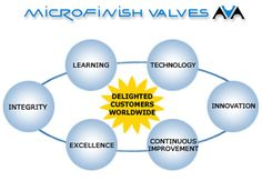 The industry of valve manufacturers is wider than it seems to be. There are so many things that make it remarkable and the most important thing that can be said significantly relevant to this matter is the importance of Microfinish Valves Inc. in the industry at the international level.