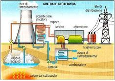 It is a wind power plant - epi - Geothermal Energy Electrical Projects, Electrical Engineering, Renewable Energy, Solar Energy, Electrical Circuit Diagram, Hydroelectric Power, Geothermal Energy, Engineering Science, Solar Power Panels