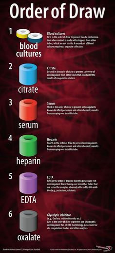 This full-color poster, laminated for protection and longevity, depicts the order in which blood collection tubes must be filled to prevent additive carryover from altering test results. Technology Careers, Technology Articles, Medical Technology, Technology Innovations, Energy Technology, Technology Gadgets, Order Of Draw, Nurse Aesthetic, Masters Degree In Nursing