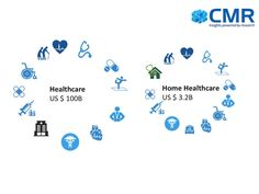India Home & Healthcare Market Opportunity