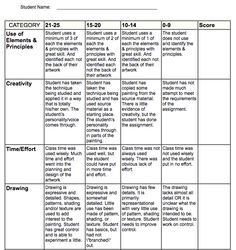 RubricSailing The Seven Cs  Art WorksheetsPrintables