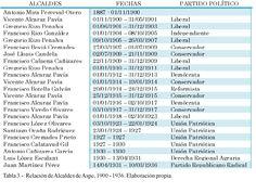 Tabla 3. (Página 58).- Relación de Alcaldes de Aspe, 1900 -1936. Elaboración propia.