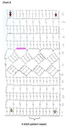 Chart A 21