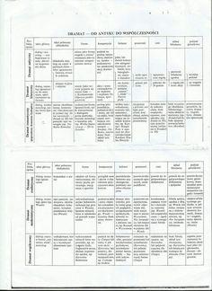 Polish Language, School Notes, School Hacks, Study Tips, Biology, Knowledge, Science, Education, Learning
