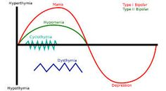 Image result for cartoon that illustrates cyclothymic disorder