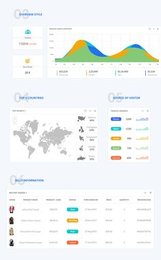"""""""SHOPPER"""" Web application provide sell information with user information and simple experience. This dashboard is Ui Design, Design Elements, Dashboard Ui, Ui Kit, Web Application, Coding, Templates, Free, Inspiration"""