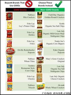 Do Your Favorite Snack Brands Contain GMOs? and some healthy alternatives