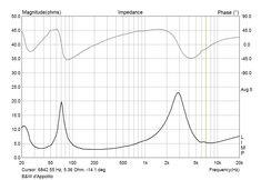 BW Bowers Wilkins Big Vent Reflex Short Horn d'Appolito Loudspeaker System Construction and Plans Speaker Kits, Speaker Plans, Hifi Speakers, Homemade Speakers, Speaker Design, Computer Repair, Loudspeaker, Hobby, New Hobbies