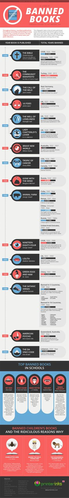 """""""Banned Books Timeline Shows the Where, When, and the (Often Ridiculous) Why of Literary Censorship — INFOGRAPHIC"""""""