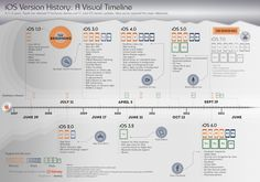 iOS Version History: A Visual Timeline, infographic