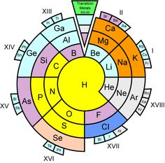 84 best periodic table images periodic table chemistry periodic rh pinterest com