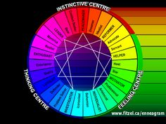 What's the Enneagram, and how does it apply to family life? Here's a basic overview so you can start learning more. Personality Psychology, Personality Profile, Personality Quizzes, Enneagram Test, Infj Type, Infp, Self Discovery, Self Development, Coaching