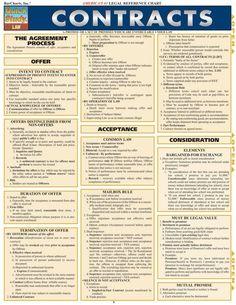 Contracts - Law sheets - This guide gives a general overview of this popular topic. It's ideal for any law student - Law Notes, Real Estate Exam, Contract Law, Importance Of Time Management, School Application, Planning Budget, Harvard Law, Business Studies, Harvard Business School