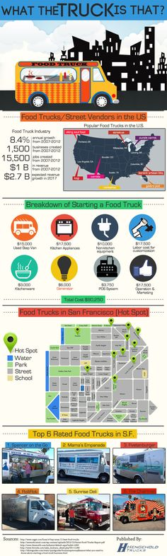 Starting Food Truck Business: Thinking or planning to start your own mobile restaurant? Not a bad idea given that food truck industry has reportedly an annual growth rate of Food Truck Business, Business Ideas, Bakery Business, Food Truck Design, Food Design, Truck Restaurant, Mobile Restaurant, Jamaican Restaurant, Restaurant Ideas