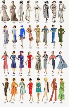 While students compare fashion and every day life they can look at this photo of what women's clothing looked like throughout all decades prior to now.