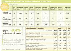 Menor ritmo del consumo influiría en decisión del Emisor sobre tasa de interés