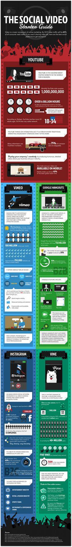 The social video starter guide   Articles   Social Media