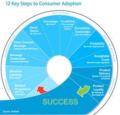 New Food Product Launch - 12 Steps To Success Marketing Plan, Marketing Tools, Marketing Digital, Business Marketing, Business Tips, Internet Marketing, Online Marketing, Consumer Marketing, Le Social