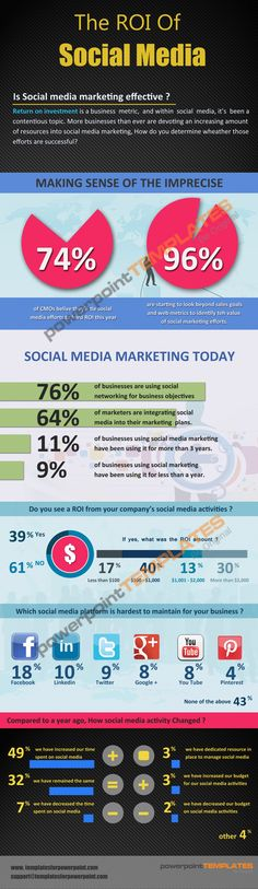 The Role of Social Media in Business