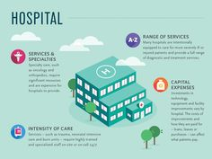 Cost of Care - Hospital